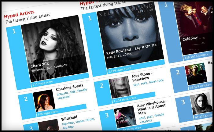Last.fm Charts style