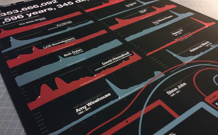 Last.fm Best of 2011 - Year in Music infographic - datavis