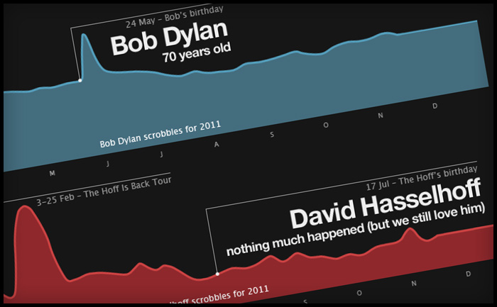 Last.fm Best of 2011 music datavis (datavisualisation)