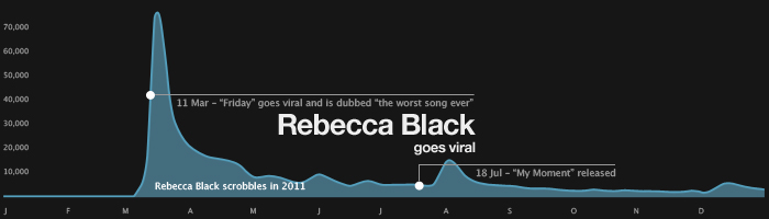 "Rebecca Black goes viral - 11 Mar - ""Friday"" goes viral and is dubed ""the worst song ever"""