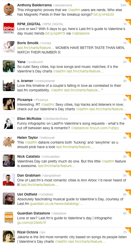 Screenshot of tweets sharing and commenting on the Last.fm Valentine's Day infographic