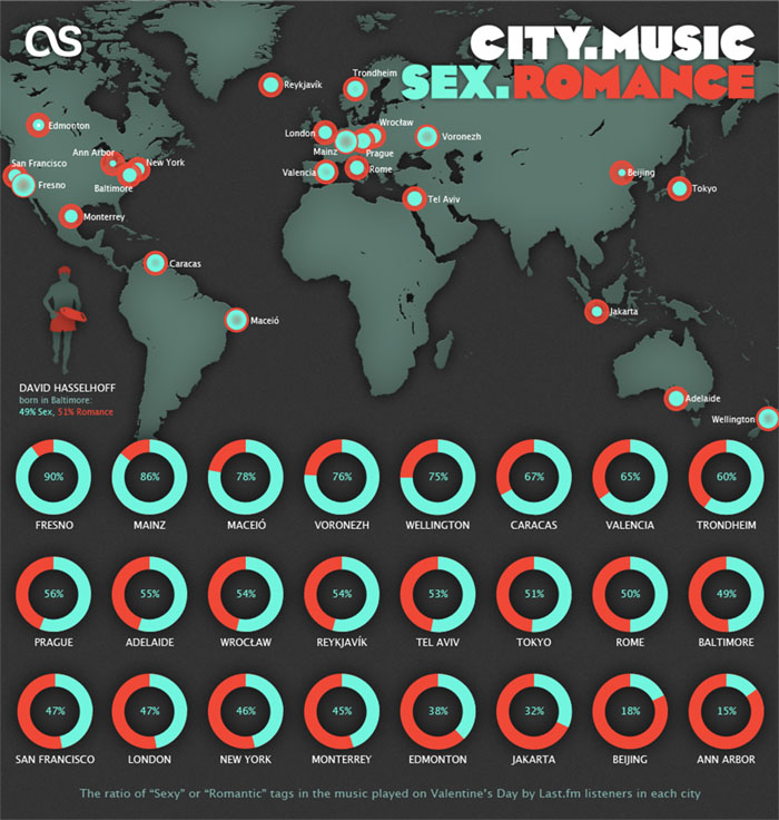 Valentine's Day Music Infographic for Last.fm - CITY. MUSIC. SEX. ROMANCE.