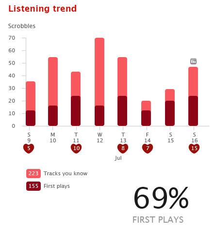 Last.fm listening trend chart design concept wireframes