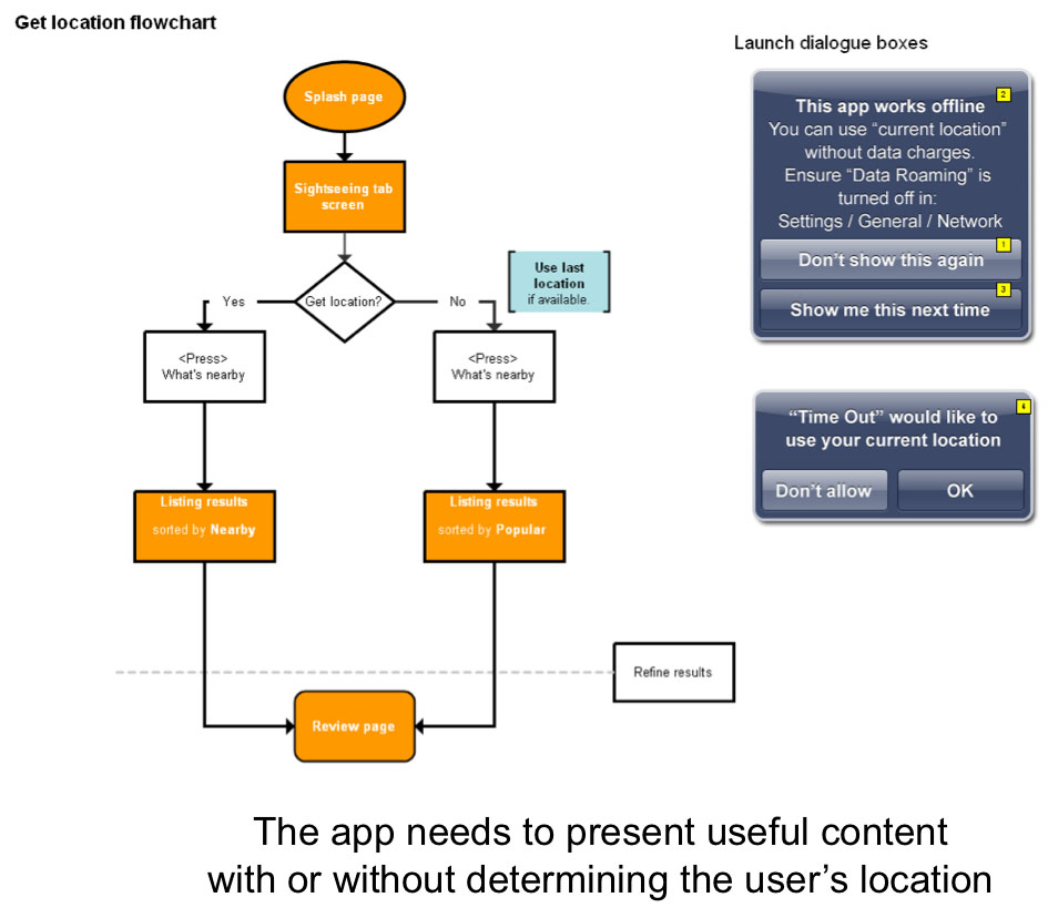 time out city guide ios mobile apps user flows - Omnigraffle App