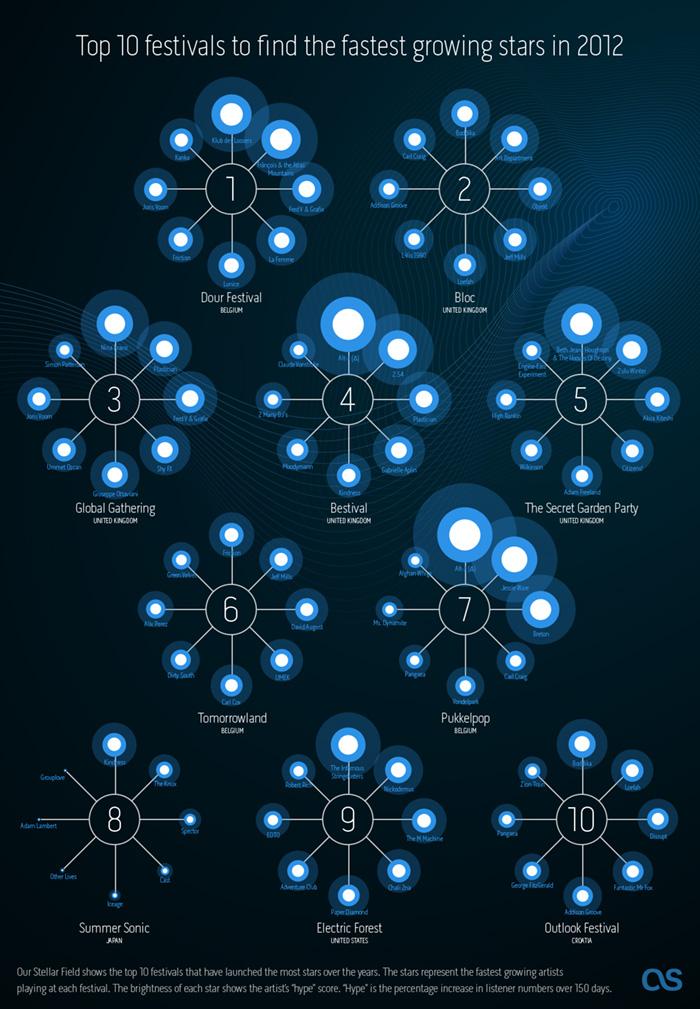 Last.fm Festivals 2012 infographic - Stellar Nursery