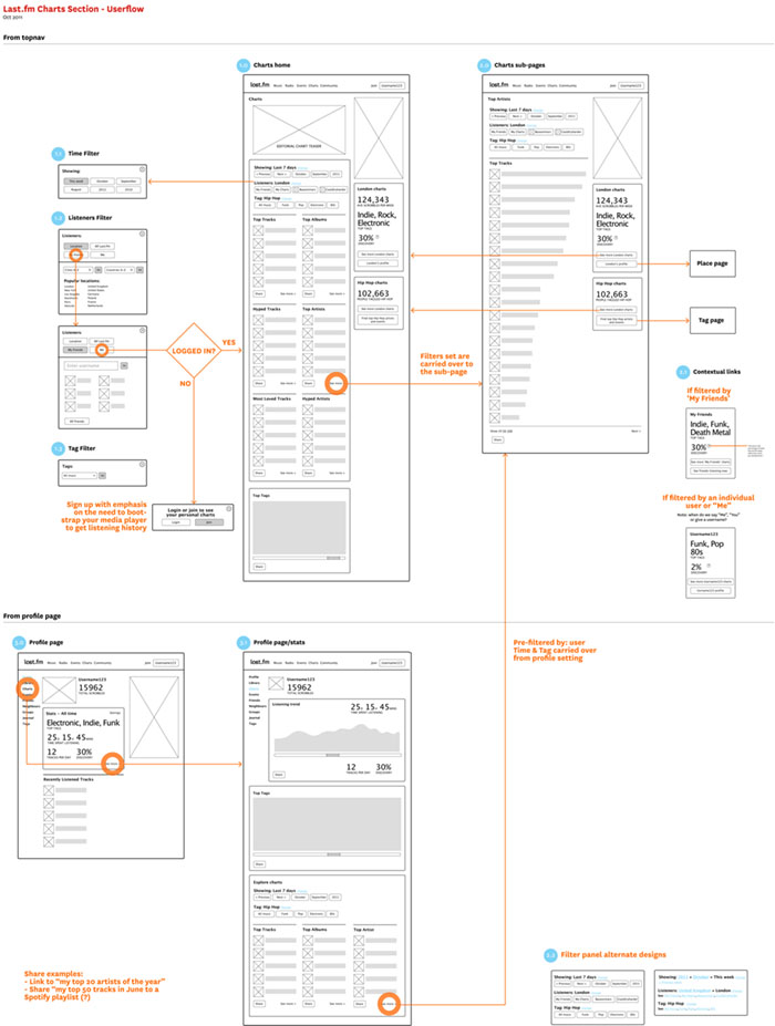 Last.fm charts wireframes & user flow
