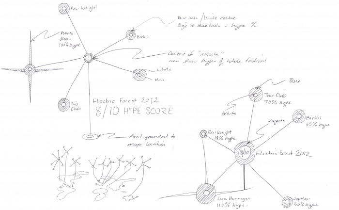"Last.fm Festivals ""Brightest stars of 2012″ infographic – sketch"
