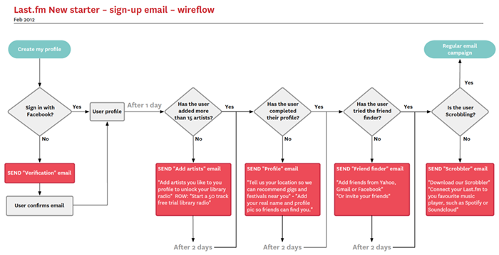 New starter email user flow diagram created in Omnigraffle
