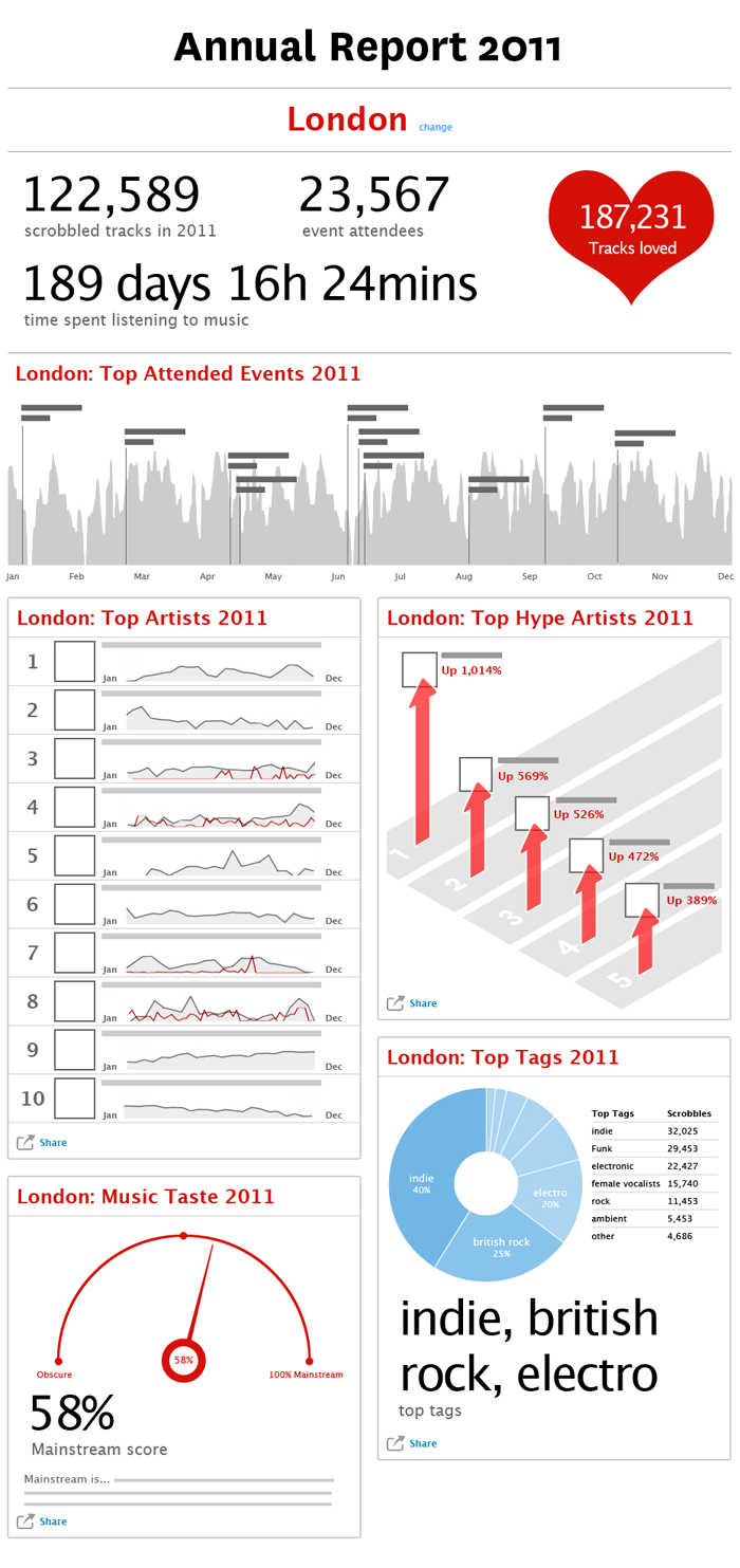 Last.fm charts page concept wireframes