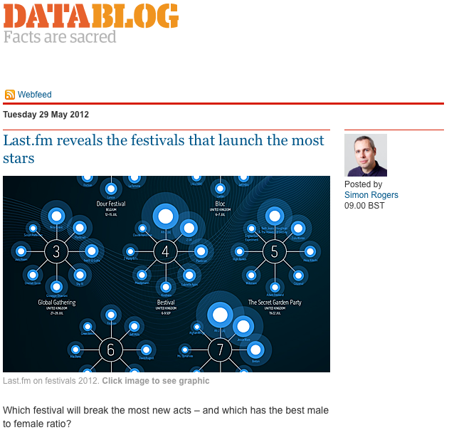 Guardian data blog featuring the Last.fm Festivals infographic