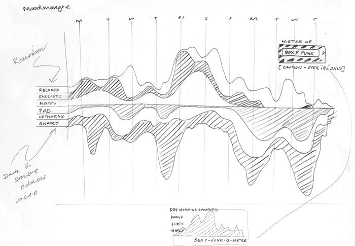 Last.fm Moodmongr sketch music mood datavis
