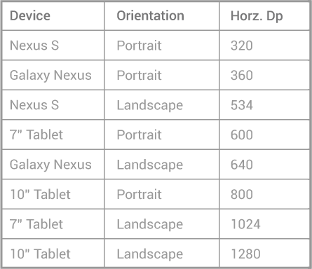 Common Android devices by width of screen size