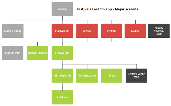 User flow for festival finder iPhone app
