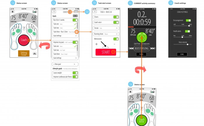 Sensoria wearable tech running iPhone app wireframes