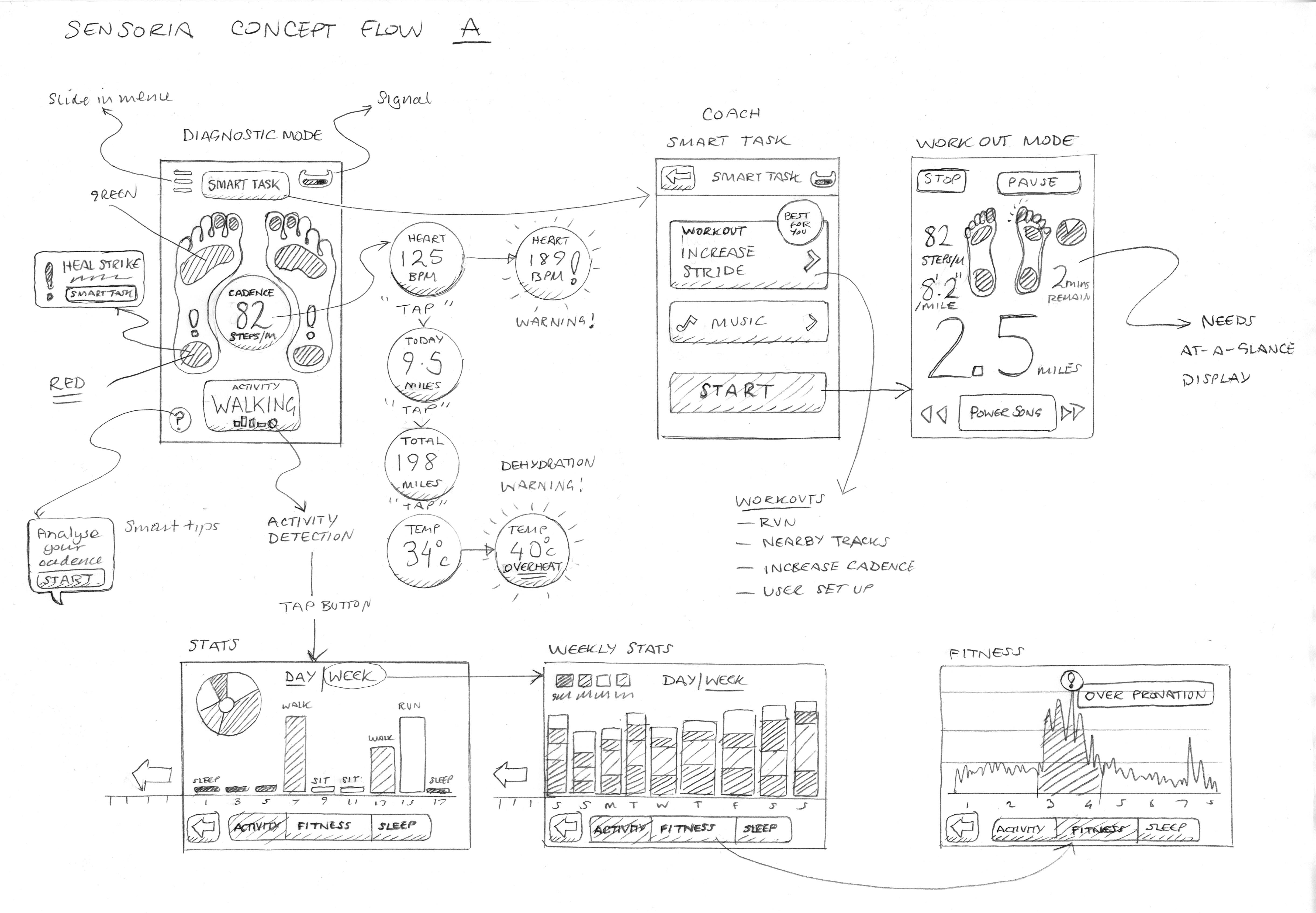 Sensoria fitness iphone app ui design sketches graham todman sensoria wearable tech running iphone app sketches ccuart Image collections