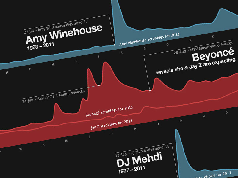 Music Year info graphic for Last.fm