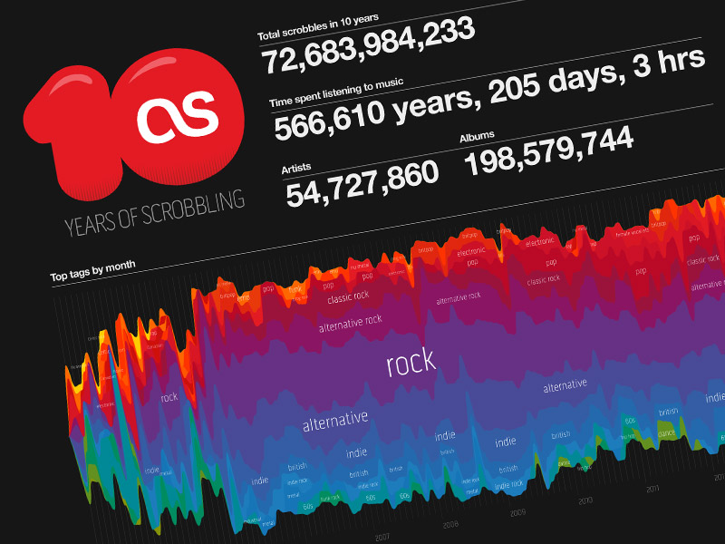10 Years Anniversary data visualisation